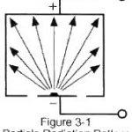 อุปกรณ์ตรวจจับ Smoke Detector ทำงานอย่างไร
